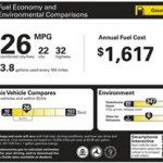 New Rules Proposed for Grading Fuel Economy